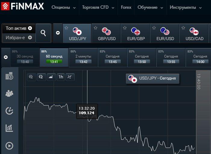 Финмакс Бинарные Опционы Отзывы От Игроков